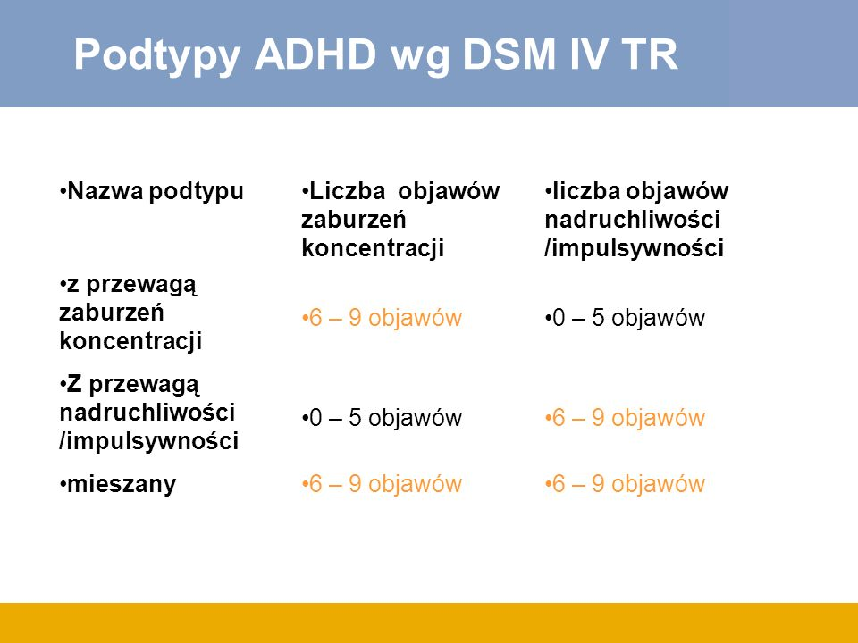 Podtypy ADHD wg DSM IV TR