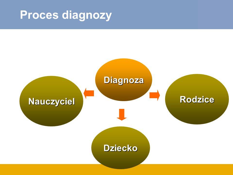 Proces diagnozy Diagnoza Rodzice Nauczyciel Dziecko