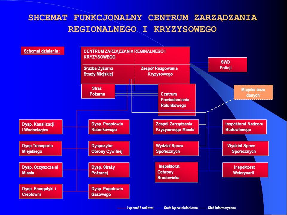 SHCEMAT FUNKCJONALNY CENTRUM ZARZĄDZANIA REGIONALNEGO I KRYZYSOWEGO