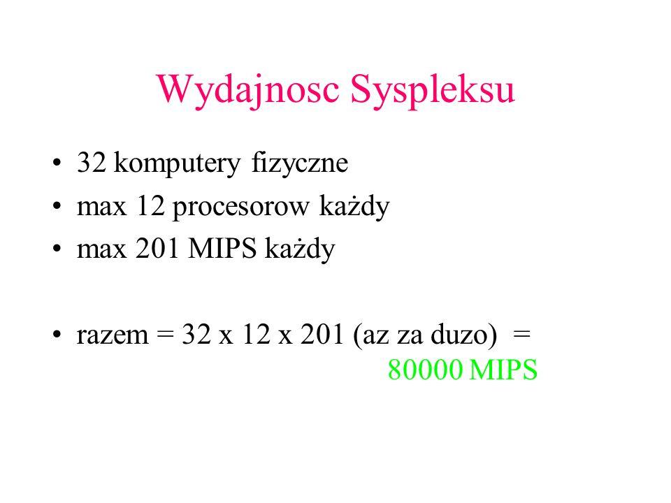 Wydajnosc Syspleksu 32 komputery fizyczne max 12 procesorow każdy
