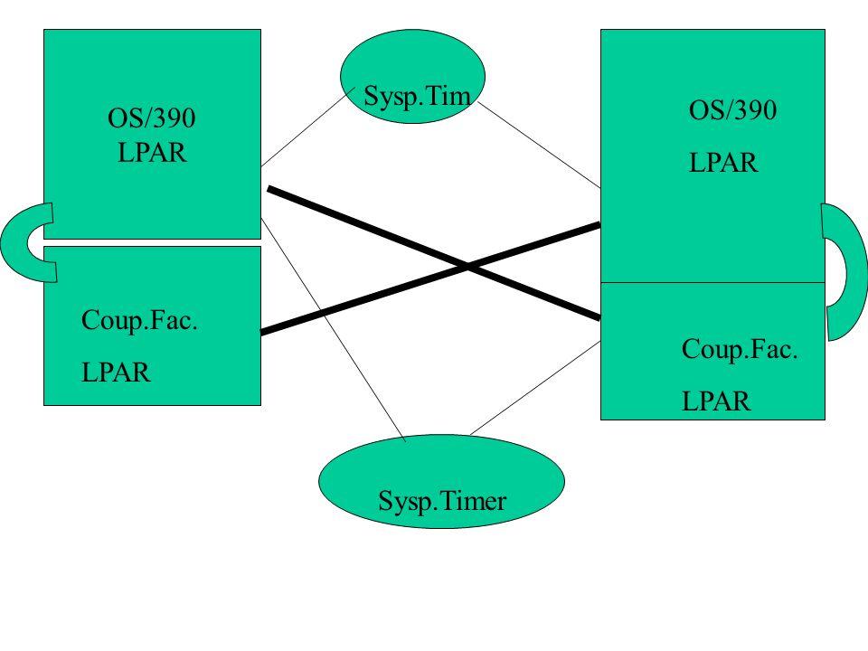 OS/390 LPAR Sysp.Tim OS/390 LPAR Coup.Fac. LPAR Coup.Fac. LPAR Sysp.Timer