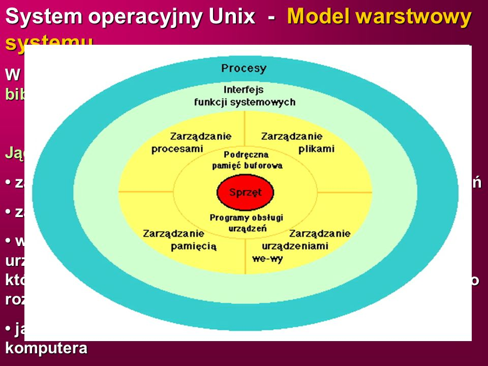 System operacyjny Unix - Model warstwowy systemu