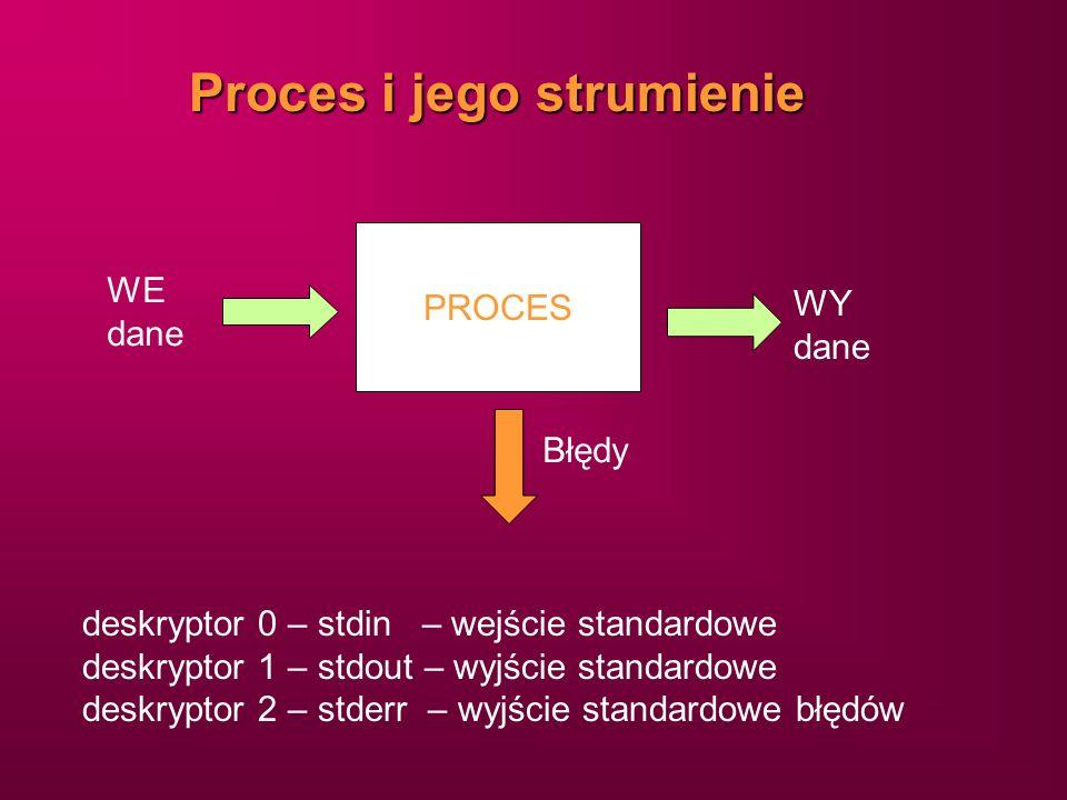 Proces i jego strumienie