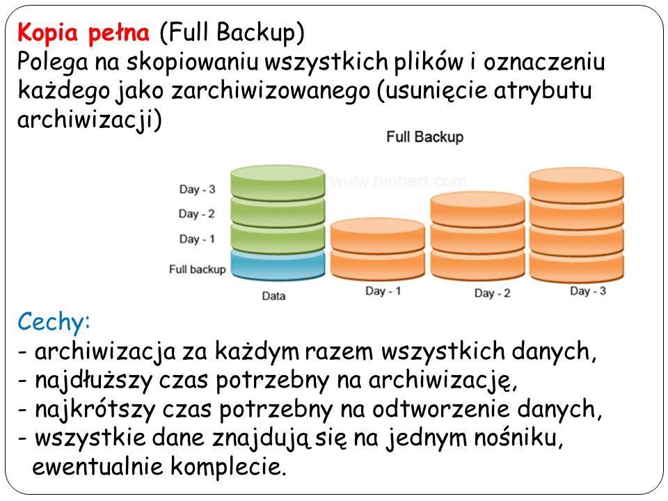 Kopia pełna (Full Backup)