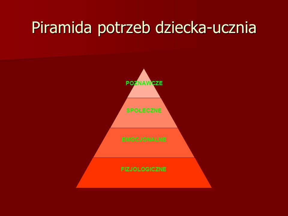 Piramida potrzeb dziecka-ucznia