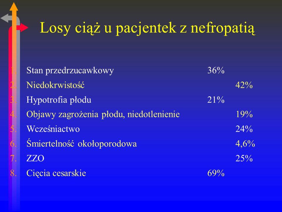 Losy ciąż u pacjentek z nefropatią