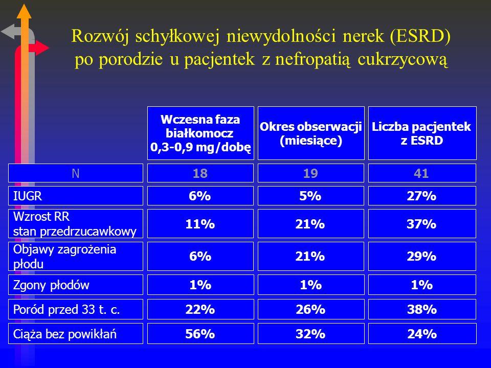 Rozwój schyłkowej niewydolności nerek (ESRD) po porodzie u pacjentek z nefropatią cukrzycową