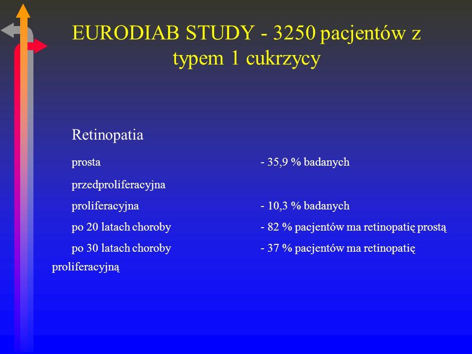 EURODIAB STUDY - 3250 pacjentów z typem 1 cukrzycy