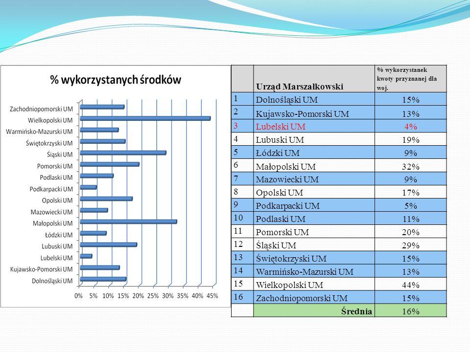 Warmińsko-Mazurski UM 15 Wielkopolski UM 44% 16 Zachodniopomorski UM