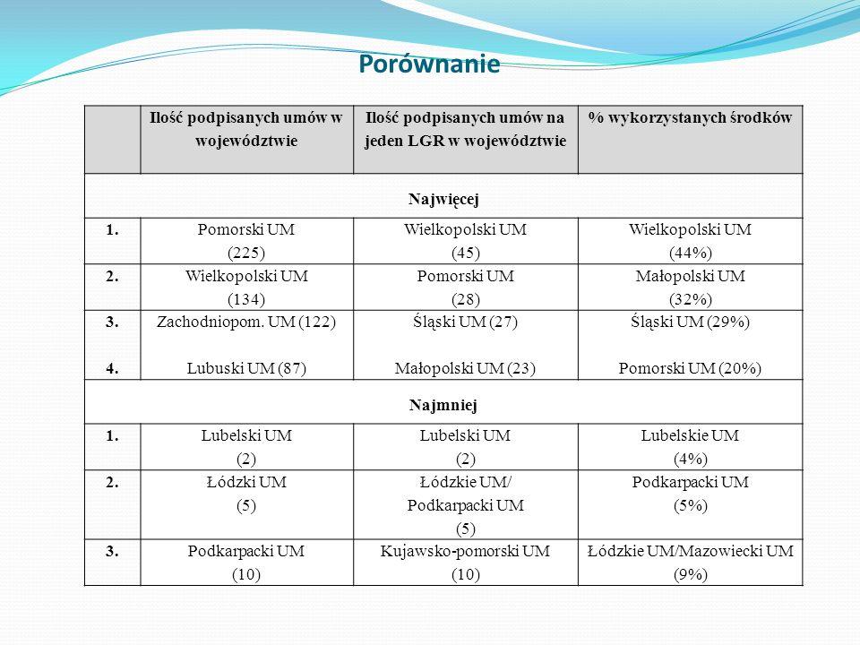 Porównanie Ilość podpisanych umów w województwie