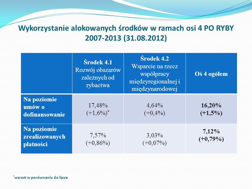 Wykorzystanie alokowanych środków w ramach osi 4 PO RYBY 2007-2013 (31