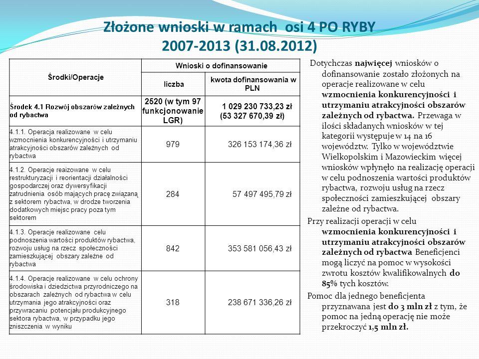 Złożone wnioski w ramach osi 4 PO RYBY 2007-2013 (31.08.2012)