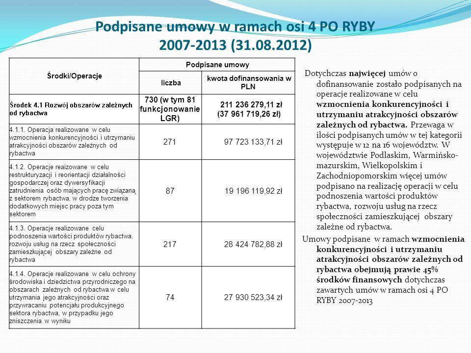 Podpisane umowy w ramach osi 4 PO RYBY 2007-2013 (31.08.2012)
