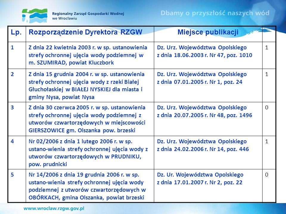 Rozporządzenie Dyrektora RZGW Miejsce publikacji