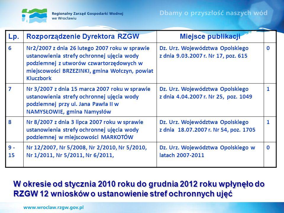 Lp. Rozporządzenie Dyrektora RZGW. Miejsce publikacji. 6.