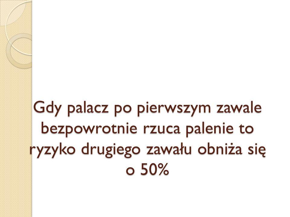 Gdy palacz po pierwszym zawale bezpowrotnie rzuca palenie to ryzyko drugiego zawału obniża się o 50%