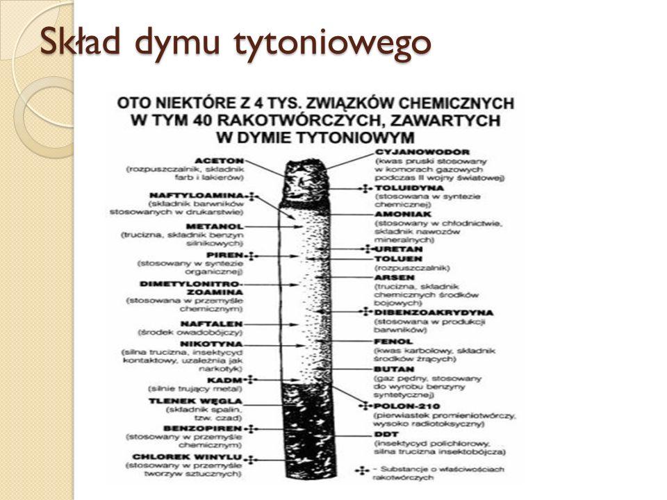 Skład dymu tytoniowego