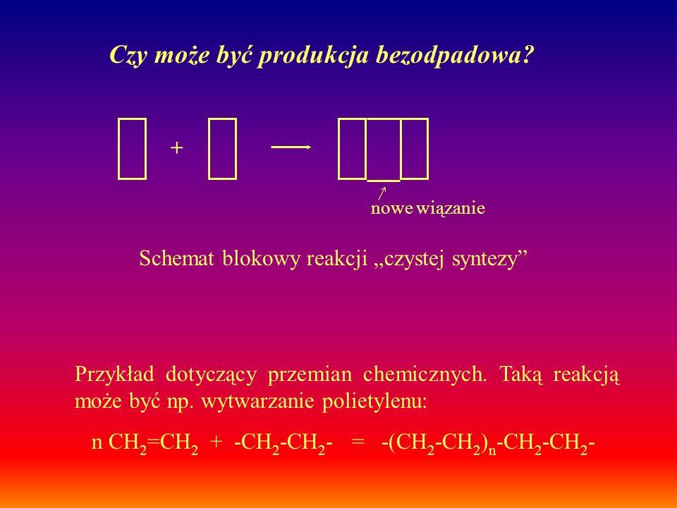"""Schemat blokowy reakcji """"czystej syntezy"""