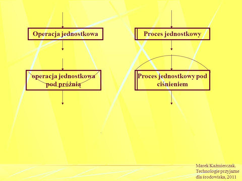 operacja jednostkowa pod próżnią Proces jednostkowy pod ciśnieniem