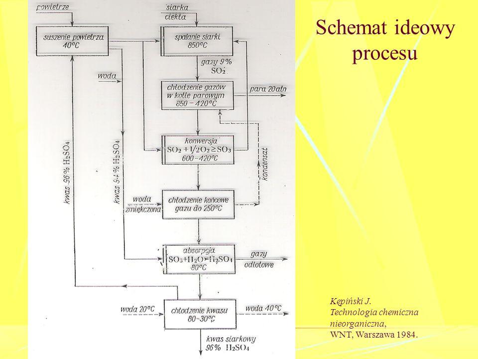 Schemat ideowy procesu