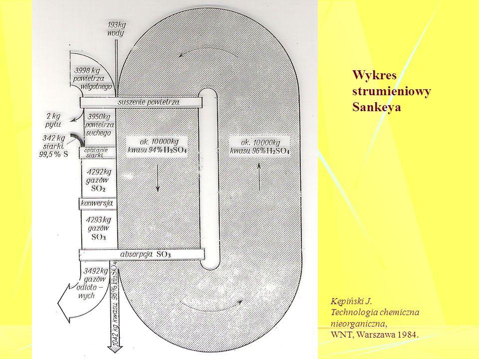 Wykres strumieniowy Sankeya Kępiński J.