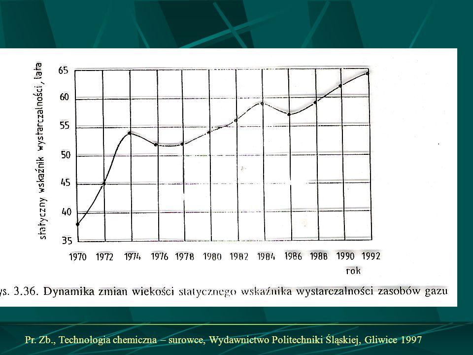 Pr. Zb., Technologia chemiczna – surowce, Wydawnictwo Politechniki Śląskiej, Gliwice 1997