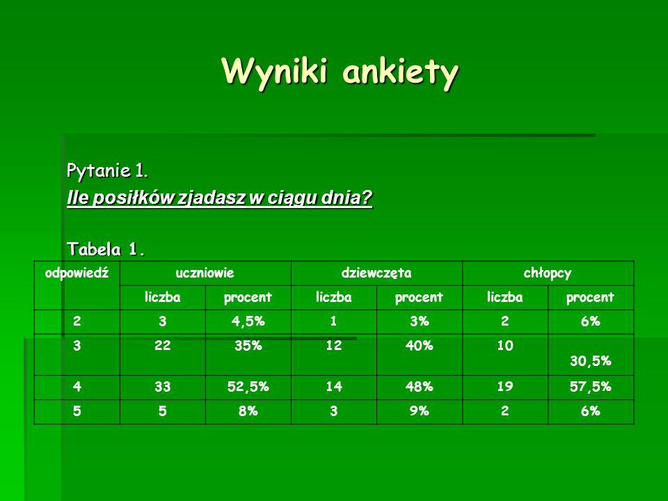 Wyniki ankiety Pytanie 1. Ile posiłków zjadasz w ciągu dnia Tabela 1.