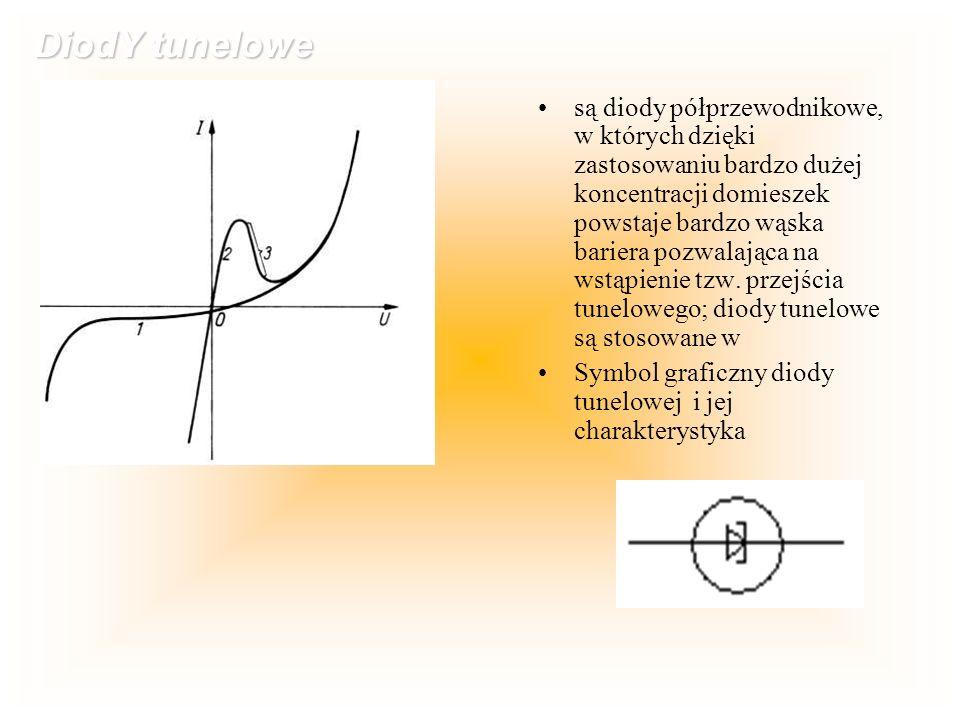 DiodY tunelowe