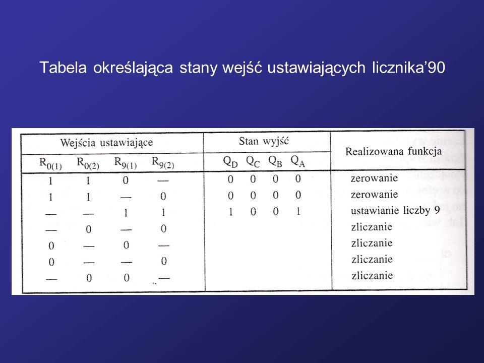 Tabela określająca stany wejść ustawiających licznika'90