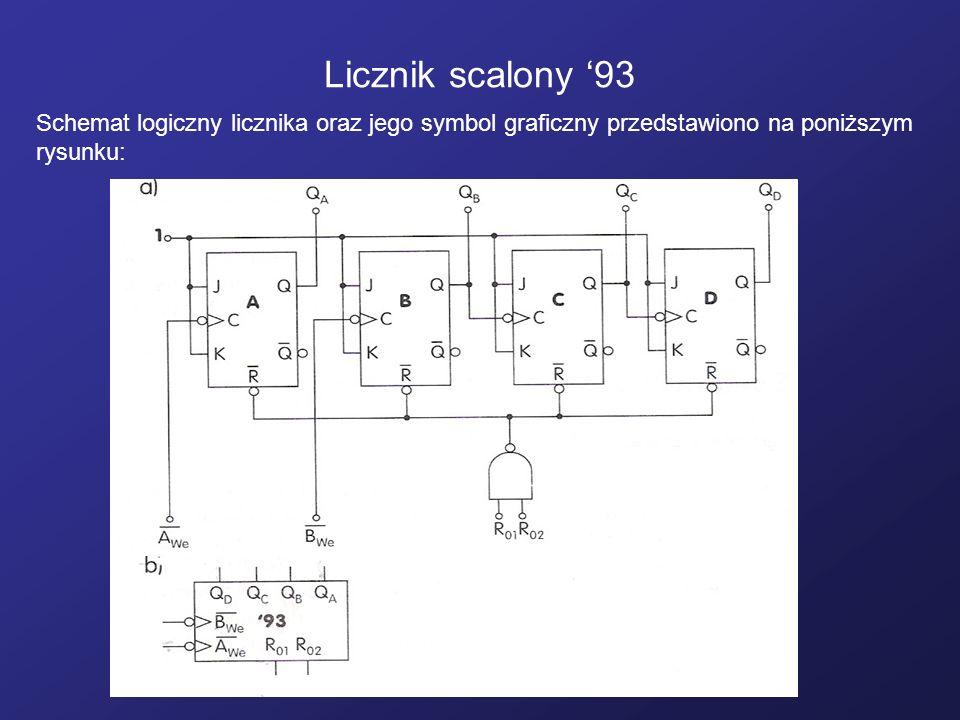Licznik scalony '93 Schemat logiczny licznika oraz jego symbol graficzny przedstawiono na poniższym rysunku: