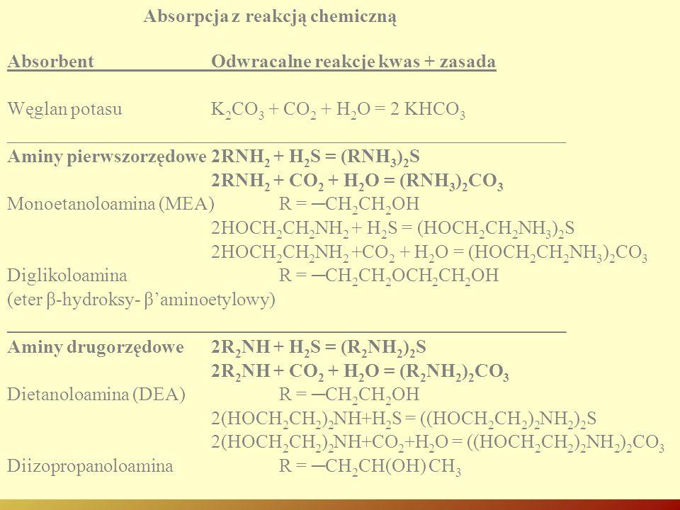 Absorbent Odwracalne reakcje kwas + zasada