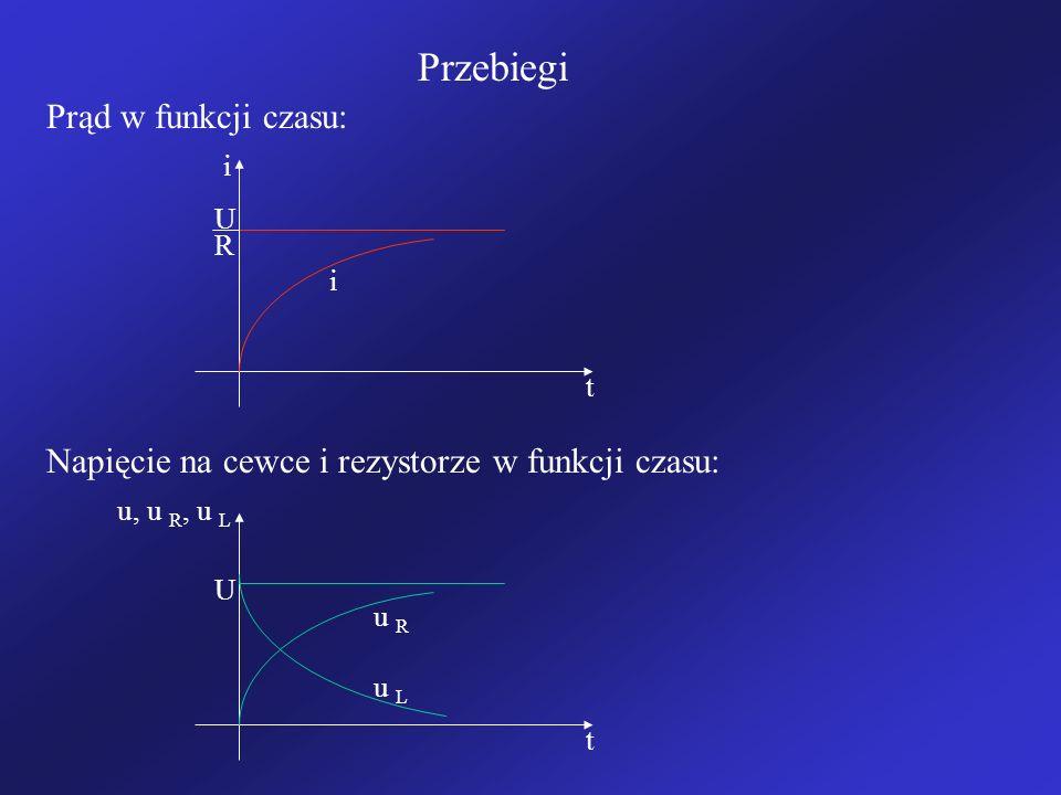 Przebiegi Prąd w funkcji czasu: