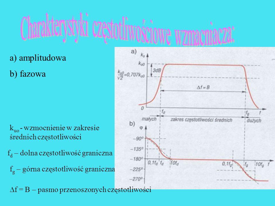 Charakterystyki częstotliwościowe wzmacniacza: