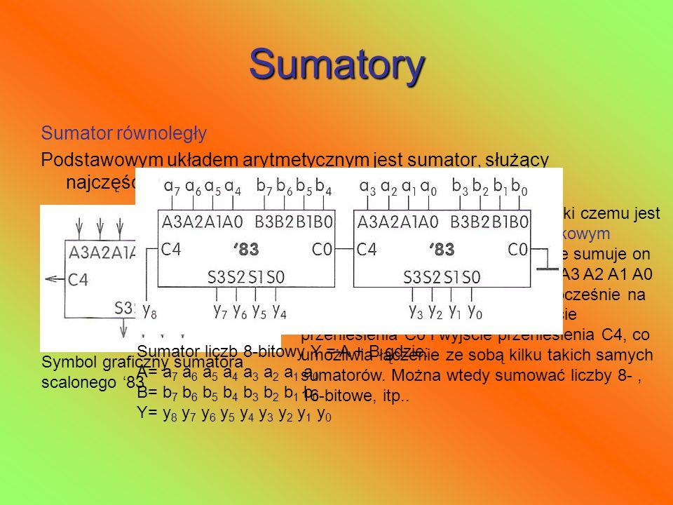 Sumatory Sumator równoległy
