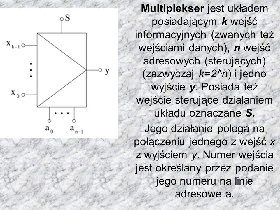 Multiplekser jest układem posiadającym k wejść informacyjnych (zwanych też wejściami danych), n wejść adresowych (sterujących) (zazwyczaj k=2^n) i jedno wyjście y. Posiada też wejście sterujące działaniem układu oznaczane S.