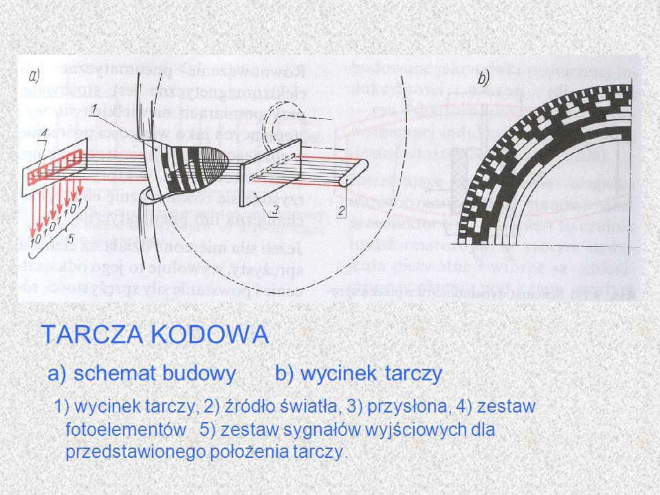 a) schemat budowy b) wycinek tarczy