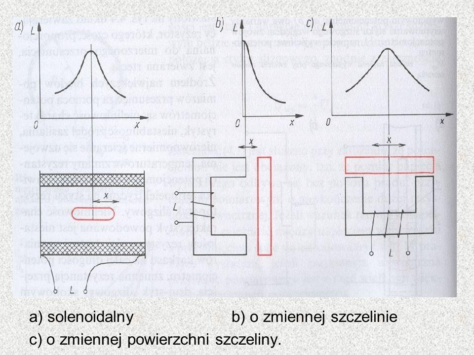 a) solenoidalny b) o zmiennej szczelinie