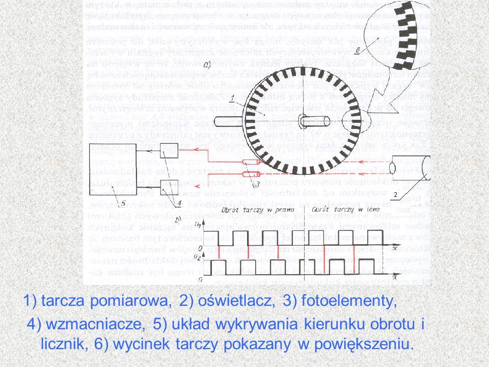 1) tarcza pomiarowa, 2) oświetlacz, 3) fotoelementy,