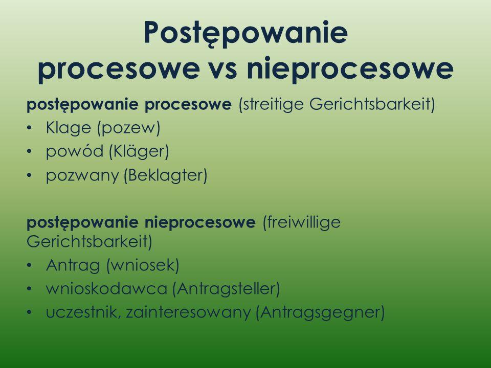 Postępowanie procesowe vs nieprocesowe