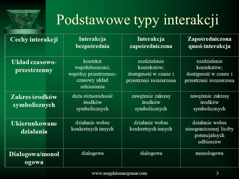 Podstawowe typy interakcji