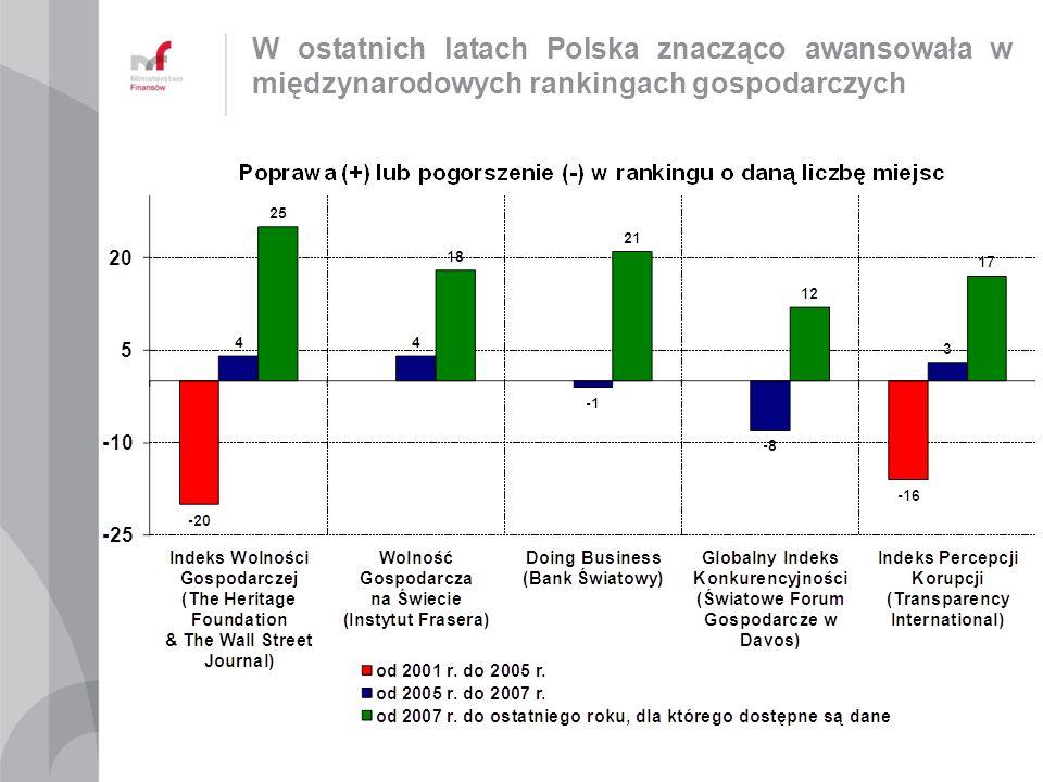 W ostatnich latach Polska znacząco awansowała w międzynarodowych rankingach gospodarczych