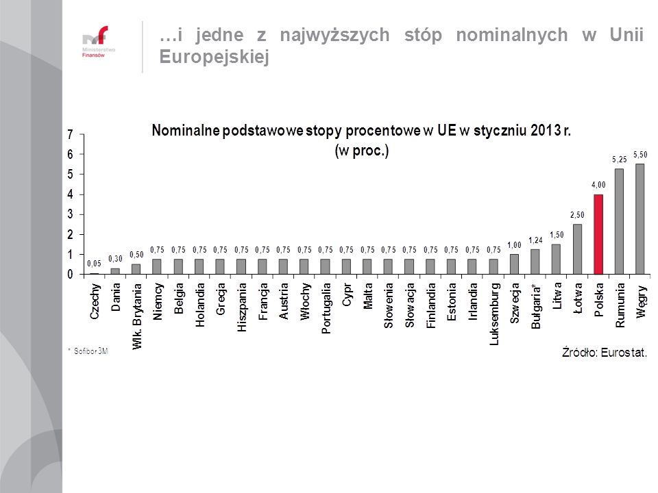 …i jedne z najwyższych stóp nominalnych w Unii Europejskiej