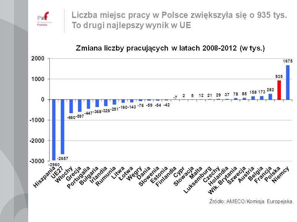 Liczba miejsc pracy w Polsce zwiększyła się o 935 tys