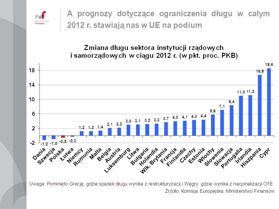 A prognozy dotyczące ograniczenia długu w całym 2012 r