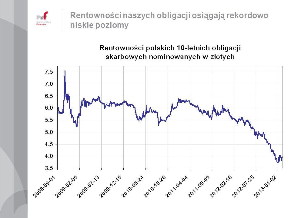 Rentowności naszych obligacji osiągają rekordowo niskie poziomy