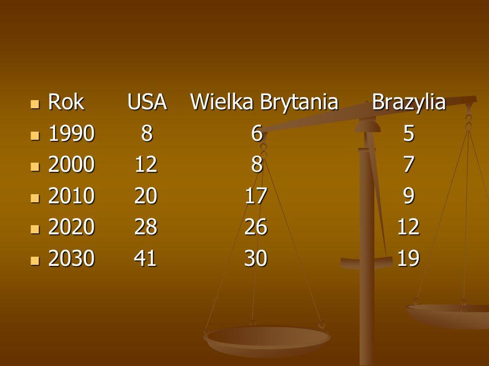Rok USA Wielka Brytania Brazylia