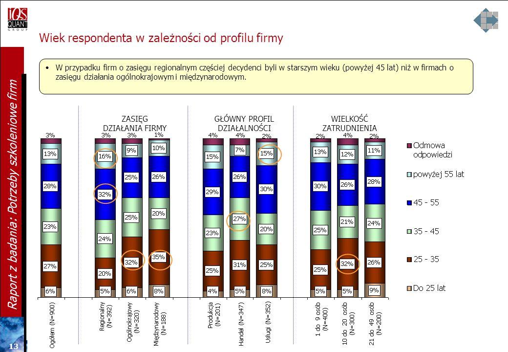 Wiek respondenta w zależności od profilu firmy