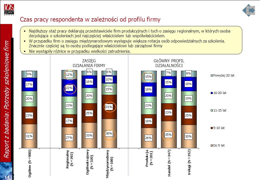 Czas pracy respondenta w zależności od profilu firmy