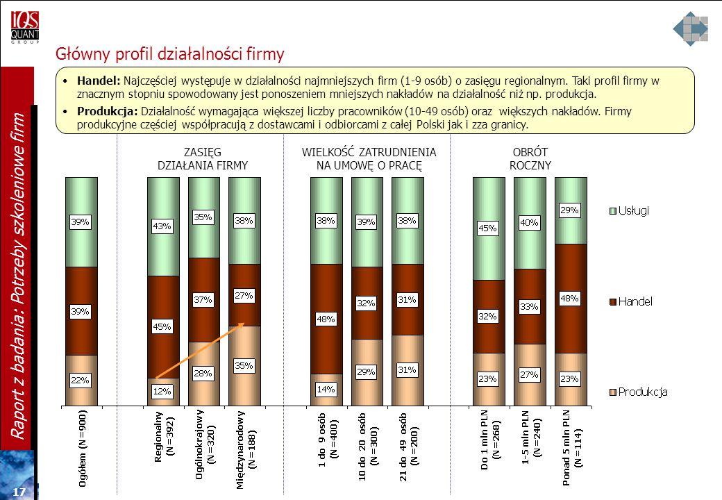 Główny profil działalności firmy