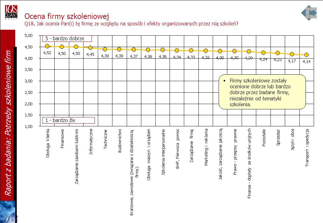 Ocena firmy szkoleniowej Q18